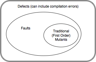Defects Faults and Mutants